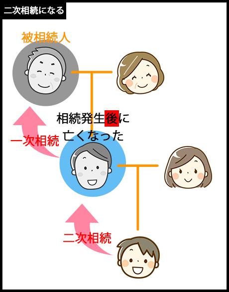 被相続人が亡くなった後(遺産分割協議中など)に、相続人が亡くなった場合は代襲相続ではなく、二次相続となる